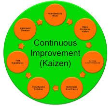 what benefits have you seen applying kaizen as a continuous...