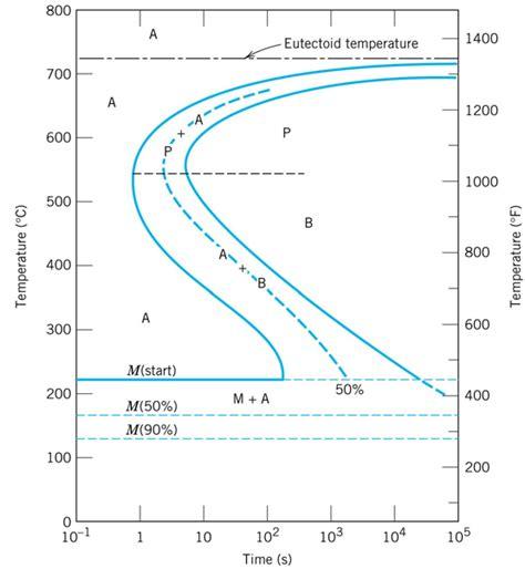 ttt diagram ttt diagram steel 28 images 1000 images about science