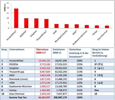 deutsche bank co2 zertifikate factory magazin f 252 r nachhaltiges wirtschaften news