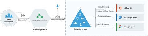 active directory design template am2 electrical wiring