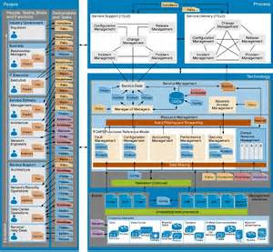 Reference Architecture Template by Network Management Reference Architecture High