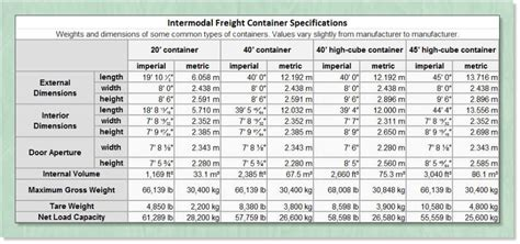 sea container sizes  packing blocking  bracing