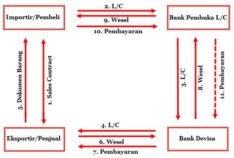 Gambar Letter Of Credit macam macam letter of credit mikirbae