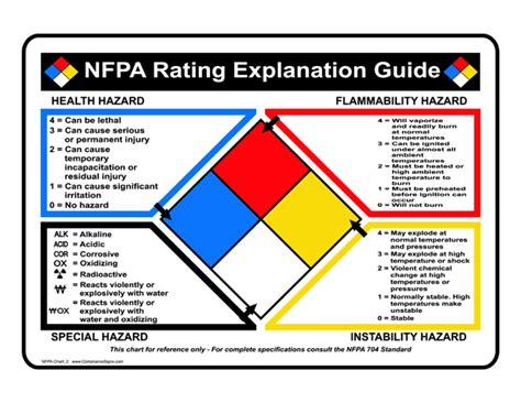 printable nfpa labels nfpa 704 diamond explanation guides safety signs