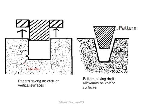 negative pattern allowances casting process