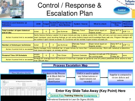 Escalation Procedures Template by Escalation Chart Template Pictures To Pin On