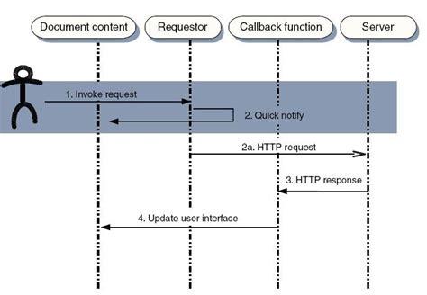 net mixer xmlhttprequest to make ajax call using javascript introajax zhaochenting2