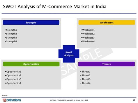 market research report modular kitchen market in india 2010 market research report mobile commerce market in india 2012