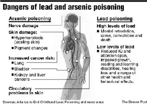 Detoxing Arsonic by 17 Best Images About Heavy Metal Poisoning On