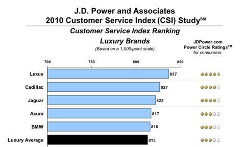 ls plus customer service lexus ranks 1 in jd power s customer service index