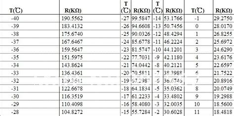 ntc thermistor table 10k 500pcs 10k ohm ntc thermistor resistor ntc mf52at 10k 5 3950 1 in resistors from