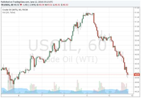 crude oil prices 70 year historical chart | macrotrends