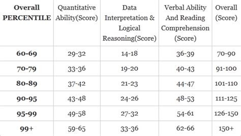 Mba Percentile Table by How Cat Percentile Is Calculated For Mba Pgdm Admission