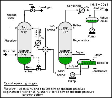 hydrogen sulfide wikipedia