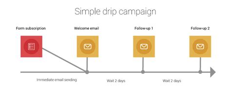 drip marketing caign template 4 effective drip marketing exles to get you