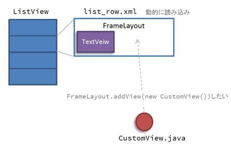 layoutinflater arrayadapter arrayadapterで作ったlistview上のリスト項目に動的にviewを追加する方法