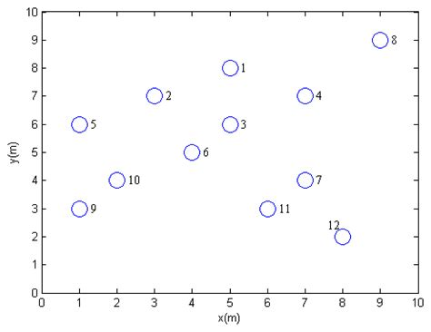 network layout algorithm sensors free full text energy efficient algorithm for