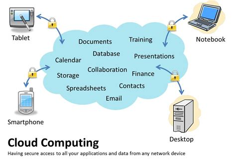cloud architecture diagram july 2013 org