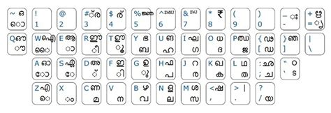 keyboard layout malayalam typing inscript keyboard for malayalam