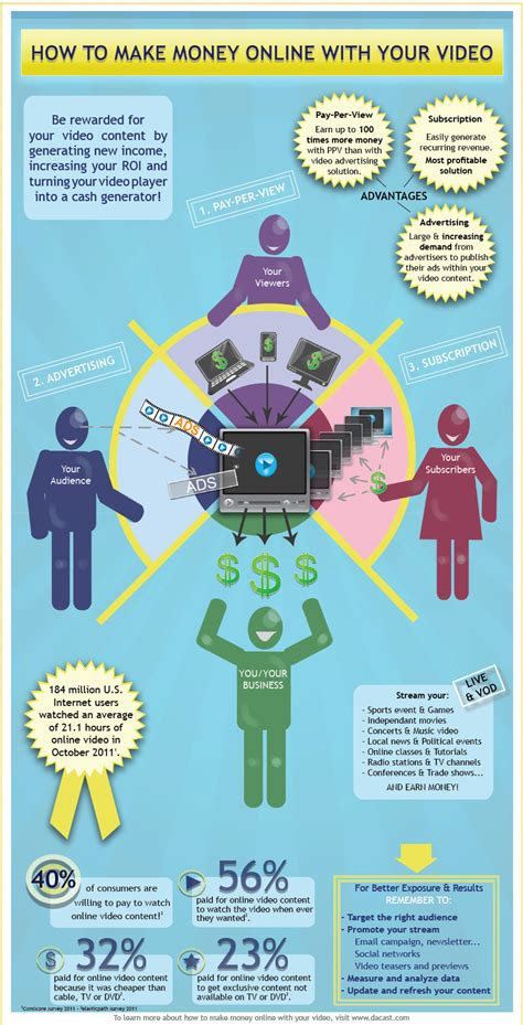 How To Make Money Online As A Graphic Designer - how to make money online with your video infographic infographic list