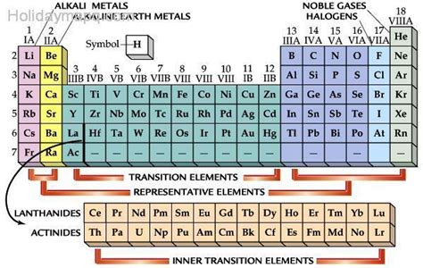 metano tavola periodica periodic table explained holidaymapq