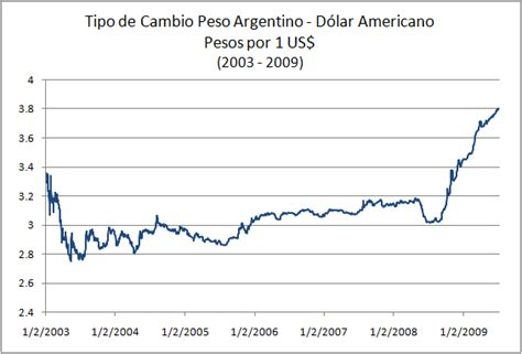 cotizacion banco republica tipo de cambio peso argentino d 243 lar indexmundi