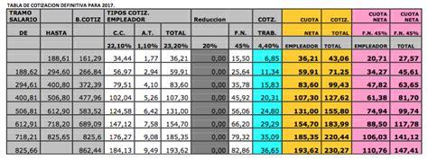 tablas de cotizacin empleadas de hogar 2016 tabla cotizacion empleadas hogar 2016 tabla de