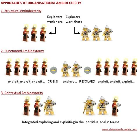 Organisational Ambidexterity How To Exploit And Explore
