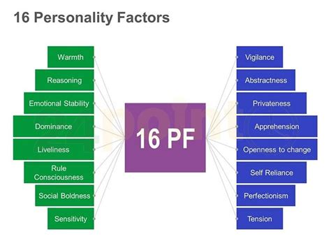 Career Personality Factor Questionniere Mba mindmap of the 16 personality factors concepts