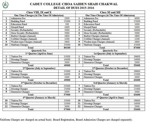 Application Letter For Fee Structure Of College Cadet College Chakwal Admissions 2017 Application Form Fee Structure