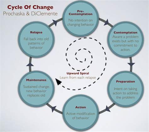 behavior changes 25 best ideas about behavior change on behaviour change for change and