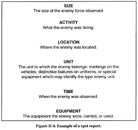 Army Situation Report Template Sitrep Report Related Keywords Amp Suggestions Sitrep