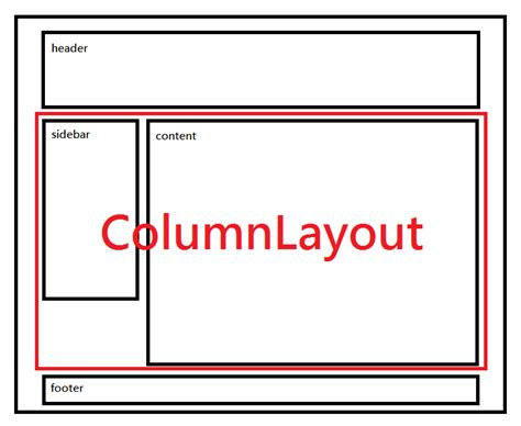 Column Layout Zk | how to use columnlayout to layout your home page the zk blog