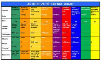 antifreeze color antifreeze mixture chart pictures to pin on