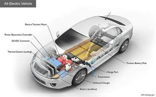 Electric Vehicles Power The Motor By Alternative Fuels Data Center How Do All Electric Cars Work