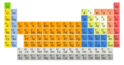 Periodic Table Search search for quot periodic table quot returns interactive