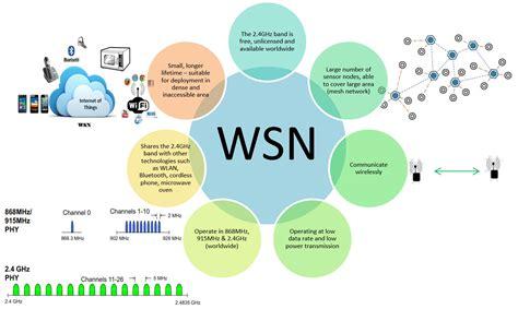 research in wireless sensor network