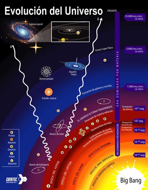 imagenes del universo hace millones de años historia del universo en un a 241 o terrestre tot astronomia