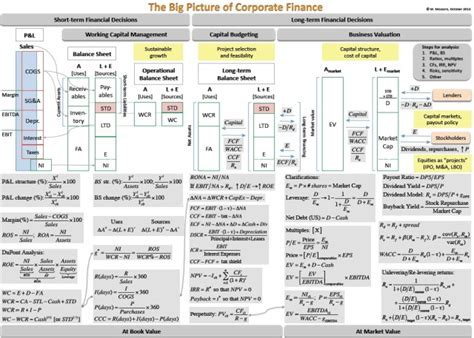 Corporate Banking Projects Mba by The Big Picture Of Corporate Finance