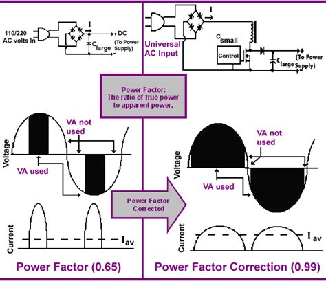 power factor correction overcorrection power supplies why pfc pioneer magnetics