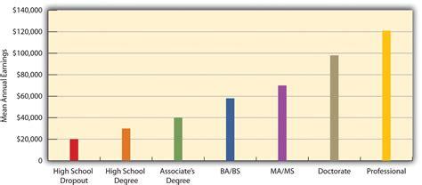 statistics bureau usa education in the united states