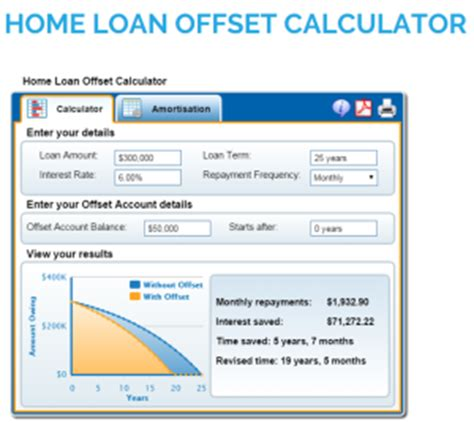 top 10 home loan offset calculators reviewed are they