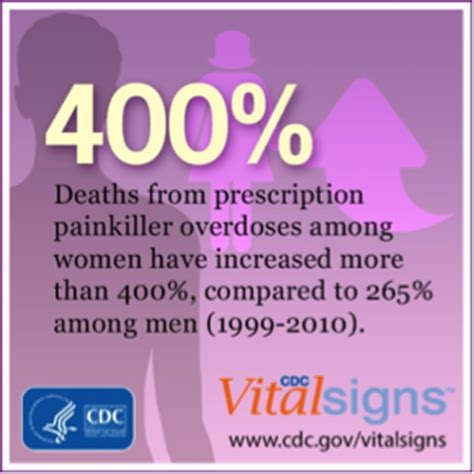 Cdc Detox Precedure by And Gender Differences In Substance Use National