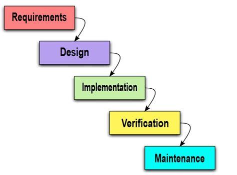 tutorialspoint agile v model sdlc icon free icons