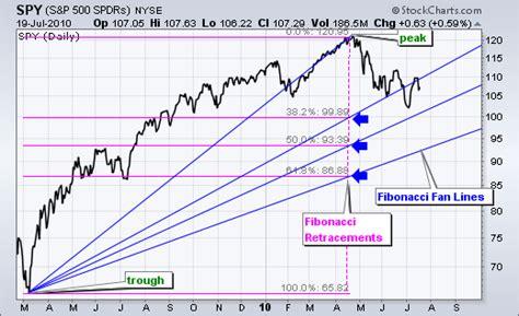 fibonacci and chart pattern trading tools fibonacci fans chartschool