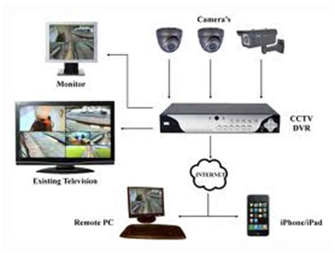 security cameras cctv high definition ip cctv