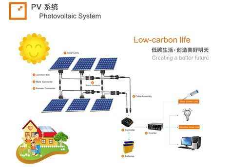 household type photovoltaic power generation system used