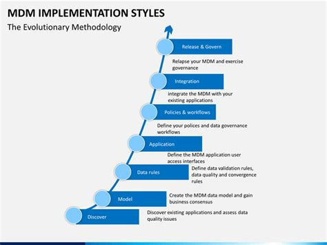 Data Quality Rules Template Choice Image Template Design Ideas Data Governance Roadmap Template