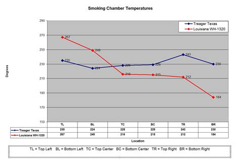traeger temperature swings pros and cons of the traeger grill smokers smokingmeatforums