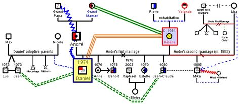 What Is A Genogram And How Are They Helpful Locus Therapy Center Genogram Maker